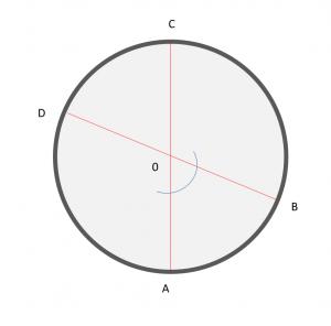 Circunferencia