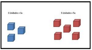 Ejemplos de las unidades