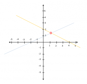 Posiciones relativas entre rectas coplanares