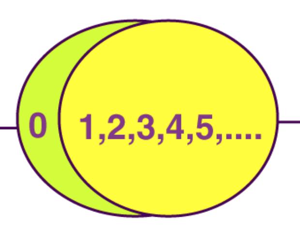 números naturales y enteros