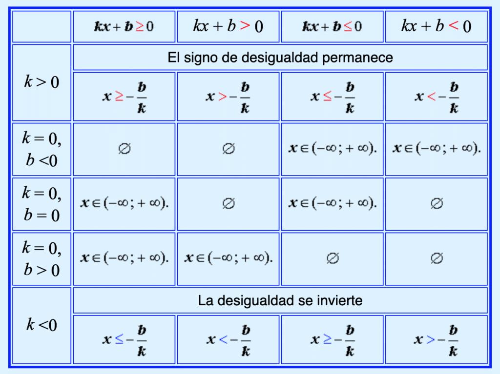 Solución de desigualdades de primer grado